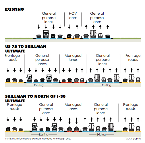 The image illustrates a plan for I-635 East that includes the addition of tolled lanes, an option that is under consideration.